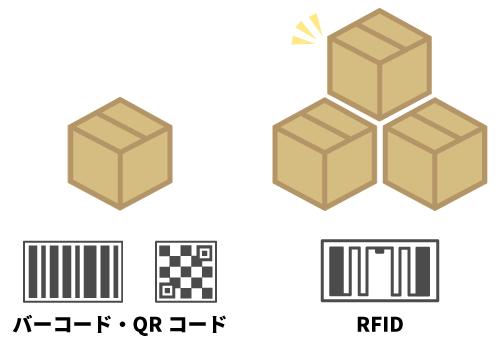 RFIDで効率的に在庫管理