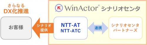 WinActorシナリオセンタの活用例